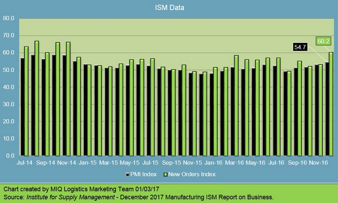 December 2016 Manufacturing ISM Report on Business