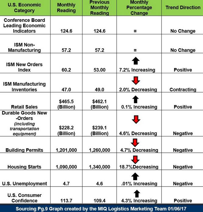 MIQ US Economic Update